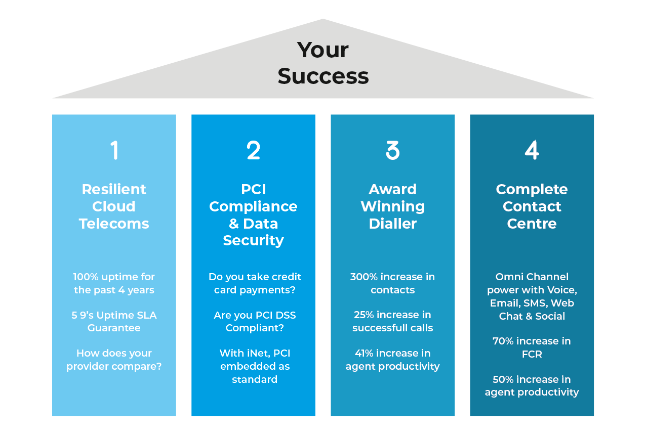 The 4 Pillars of Technology that Drive Successful Contact Centres